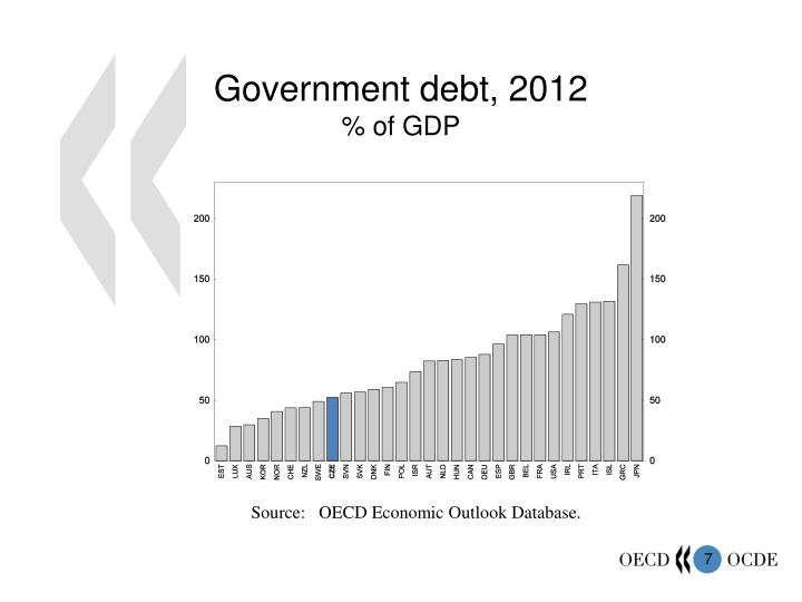 Government debt, 2012