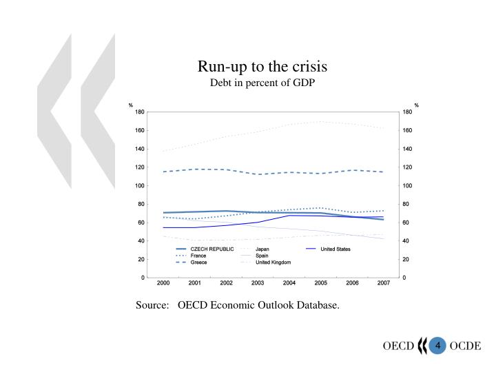 Run-up to the crisis