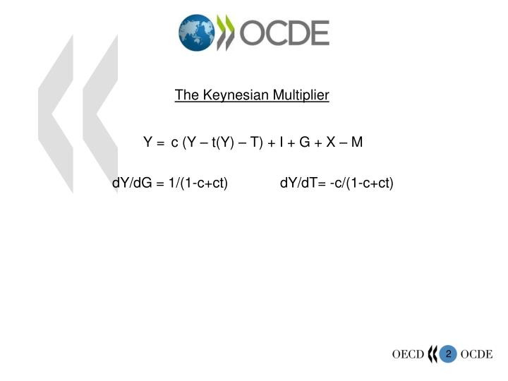 The keynesian multiplier
