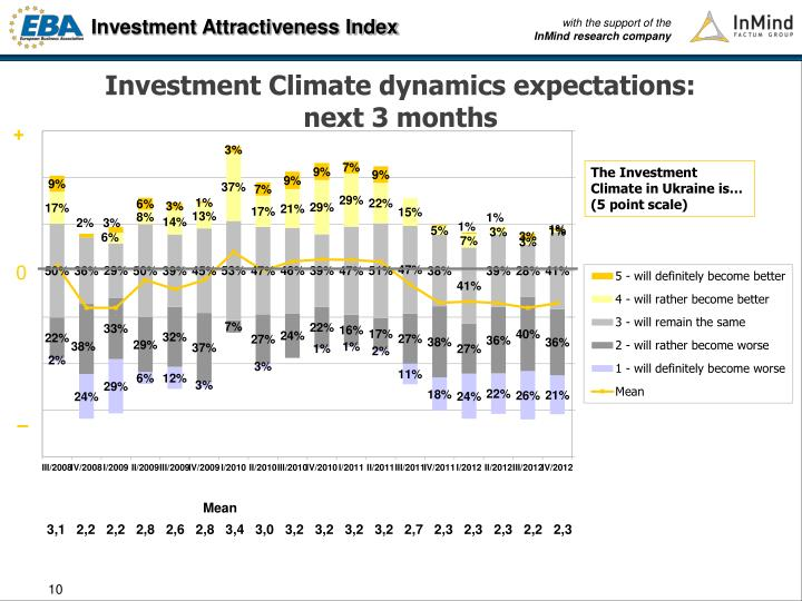 Investment Climate dynamics expectations: