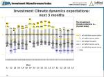 investment climate dynamics expectations next 3 months
