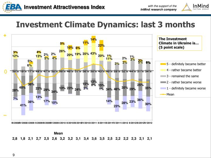 Investment Climate Dynamics: last 3 months