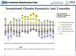 investment climate dynamics last 3 months
