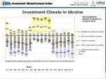 investment climate in ukraine