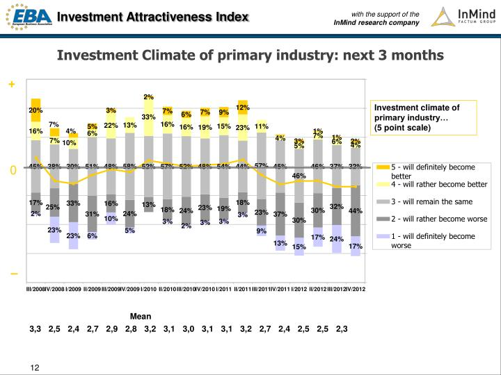 Investment Climate of primary industry: next 3 months