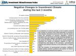 negative changes in investment climate during the last 3 months