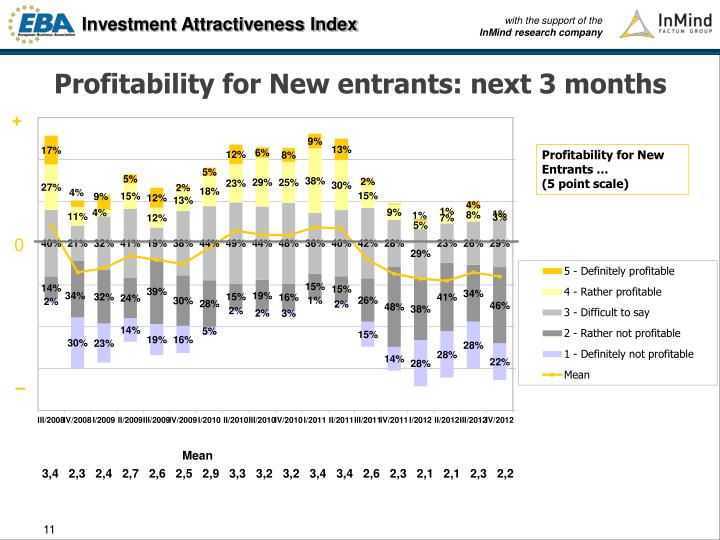 Profitability for New entrants: next 3 months