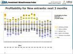profitability for new entrants next 3 months