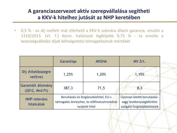 A garanciaszervezet aktív szerepvállalása