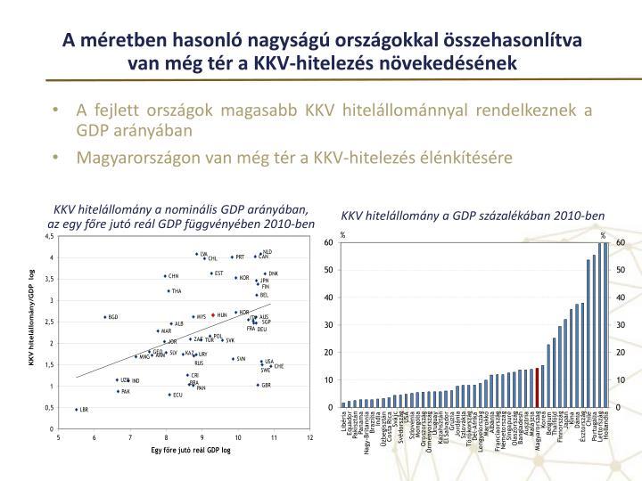 A méretben hasonló nagyságú országokkal összehasonlítva van még tér a KKV-hitelezés növekedésének