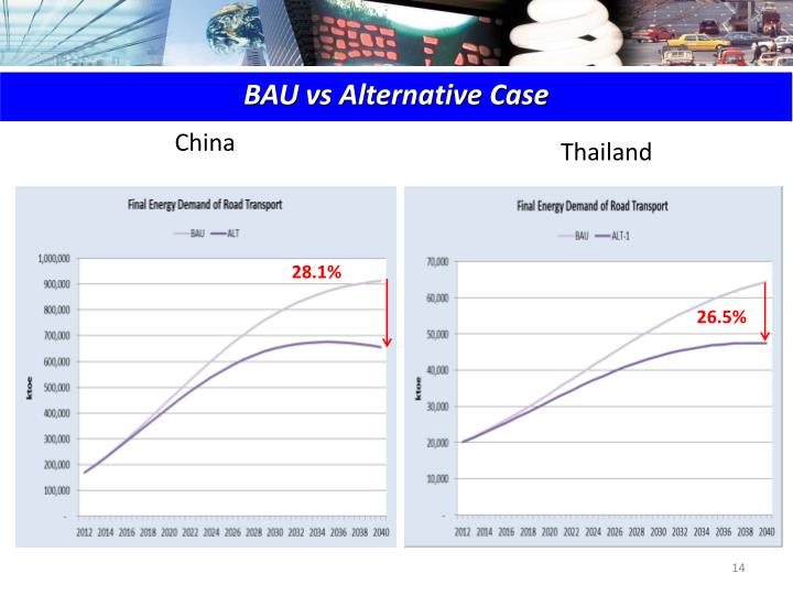 BAU vs Alternative Case