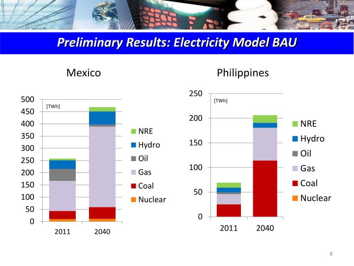 Preliminary Results: Electricity Model BAU