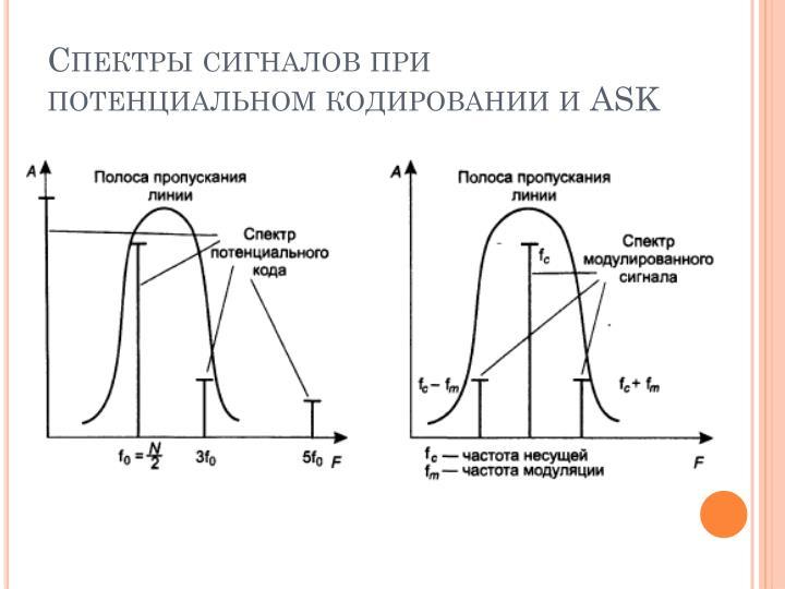 Спектры сигналов при потенциальном кодировании и