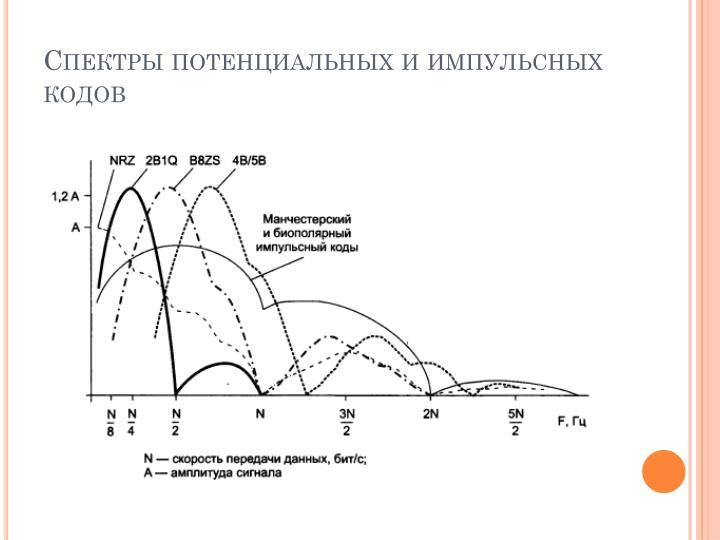 Спектры потенциальных и импульсных кодов