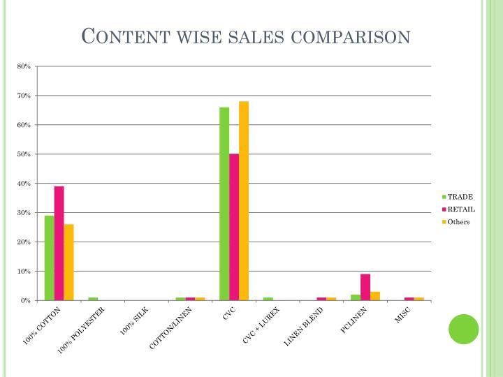 Content wise sales comparison