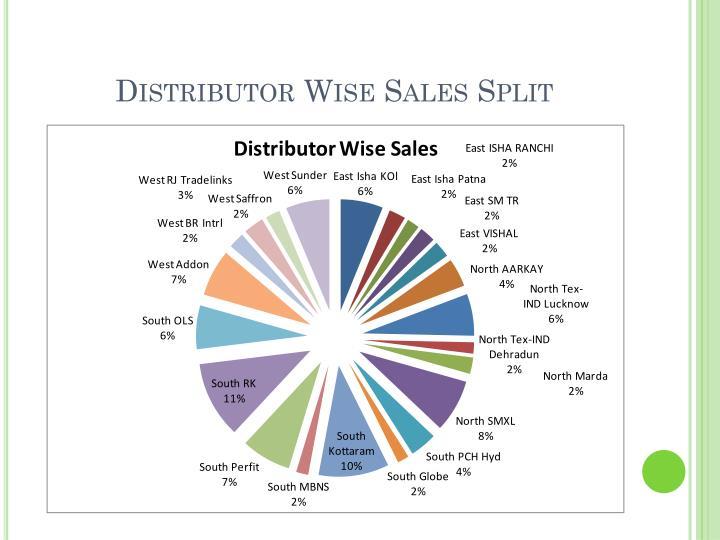 Distributor Wise Sales Split