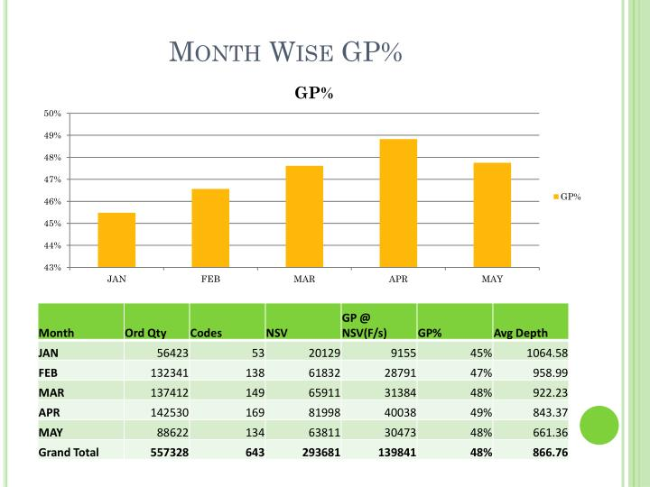 Month Wise GP%