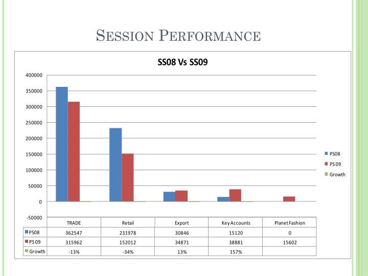 Session Performance