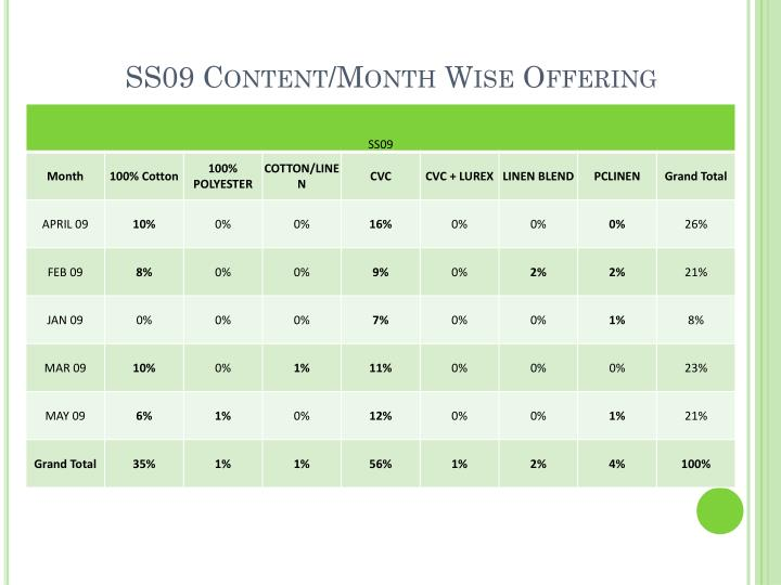 SS09 Content/Month Wise Offering