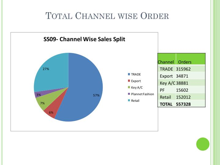 Total Channel wise Order