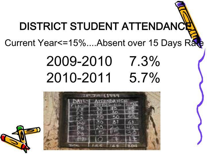 DISTRICT STUDENT ATTENDANCE