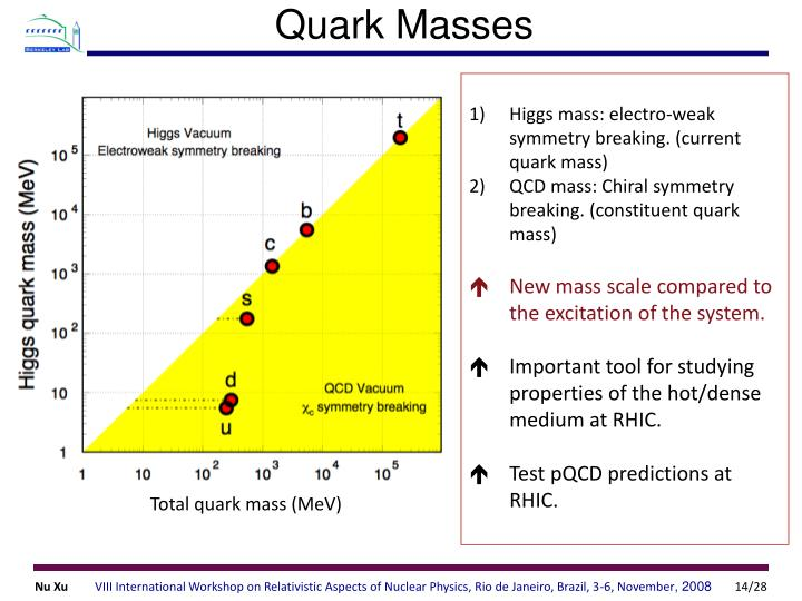Higgs mass: electro-weak symmetry breaking. (current quark mass)
