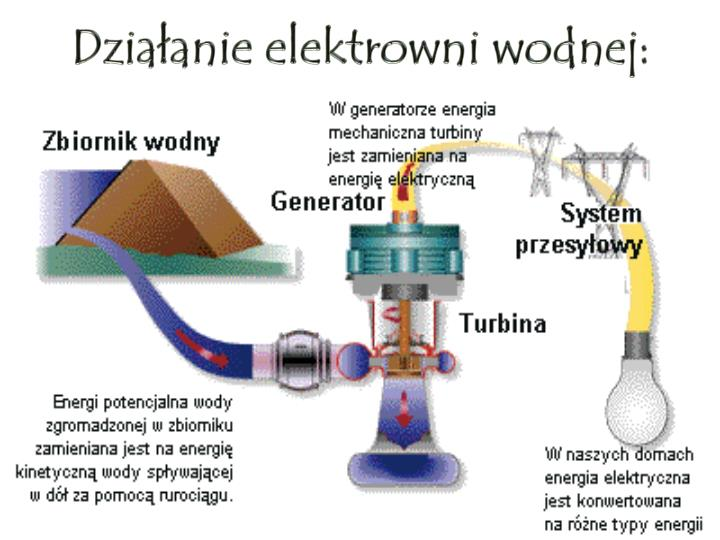 Działanie elektrowni wodnej: