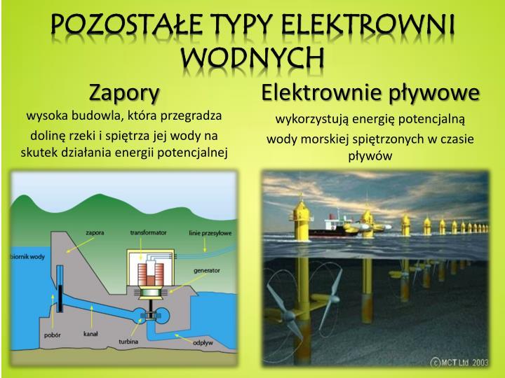 Pozostałe Typy elektrowni wodnych