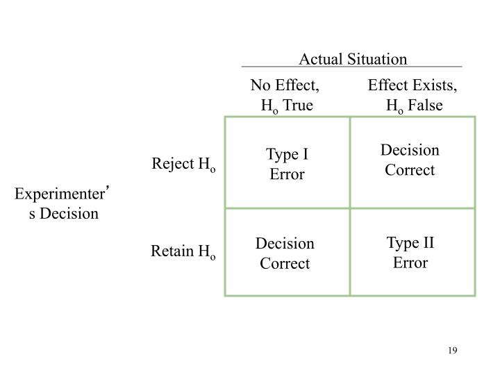 Error Type / Correct Decision table