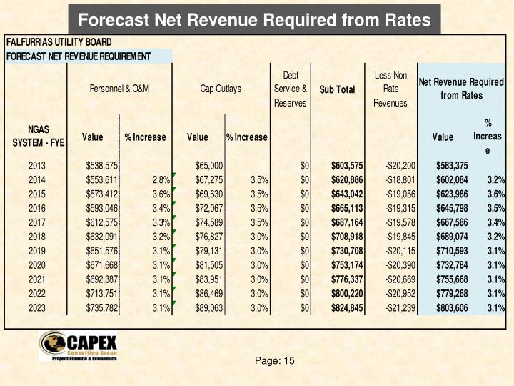 Forecast Net Revenue Required from Rates