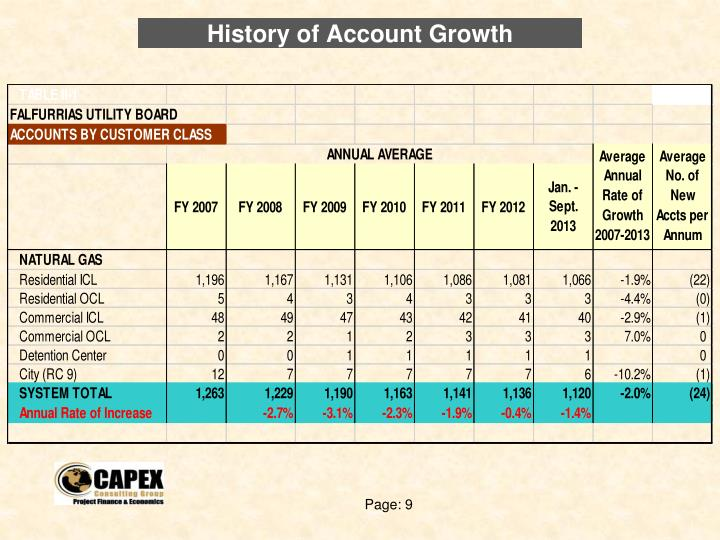 History of Account Growth