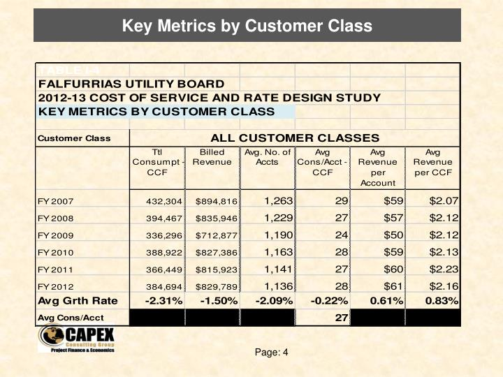 Key Metrics by Customer Class