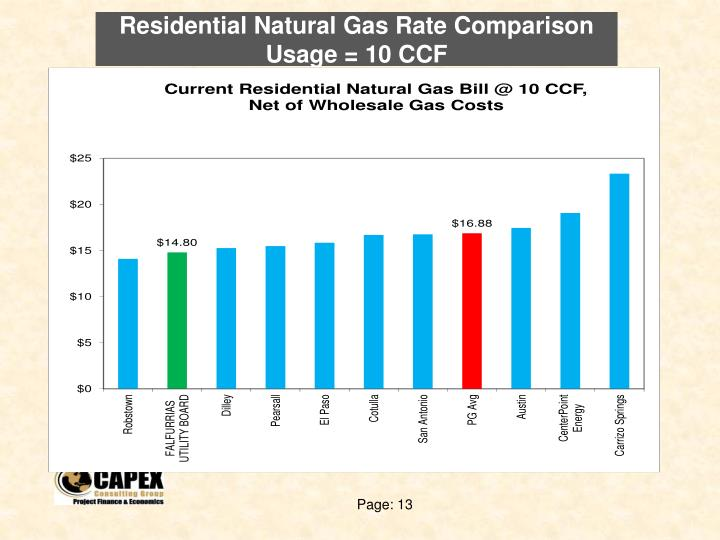 Residential Natural Gas Rate Comparison