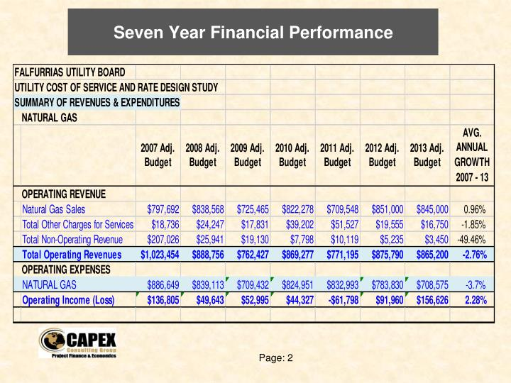 Seven Year Financial Performance
