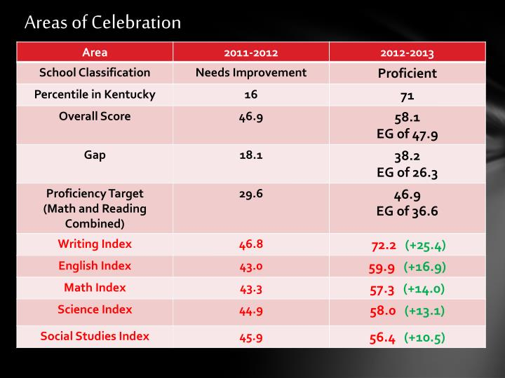 Areas of Celebration
