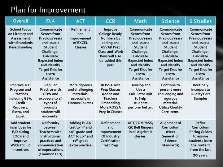 Plan for Improvement