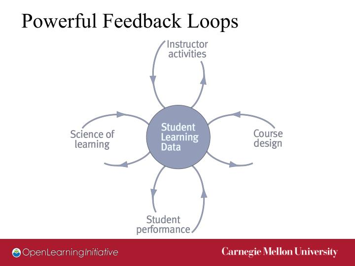 Powerful Feedback Loops