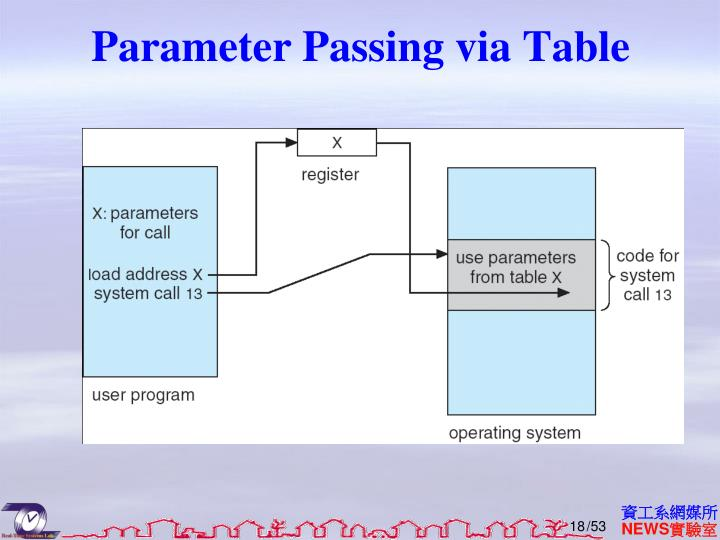Parameter Passing via Table