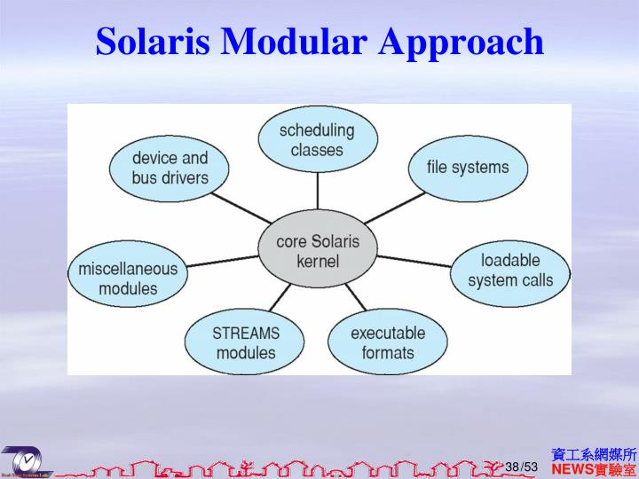 Solaris Modular Approach