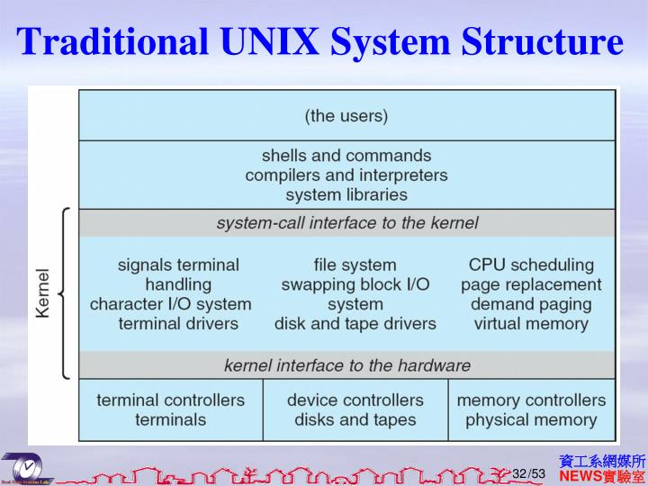 Traditional UNIX System Structure