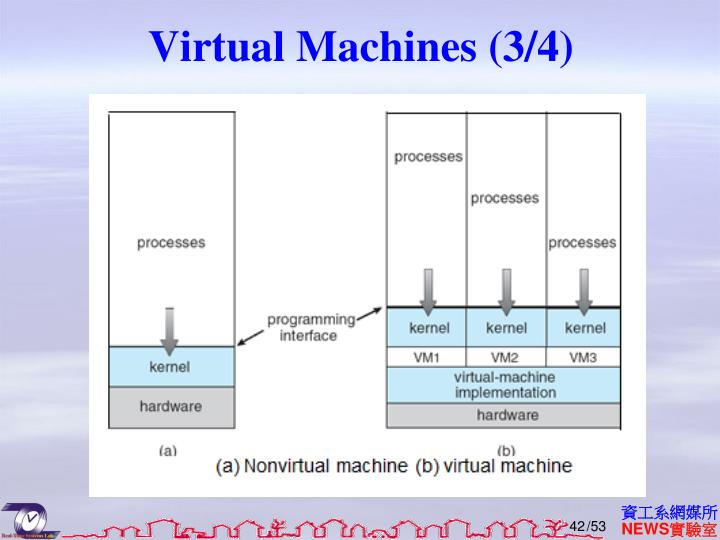 Virtual Machines (3/4)
