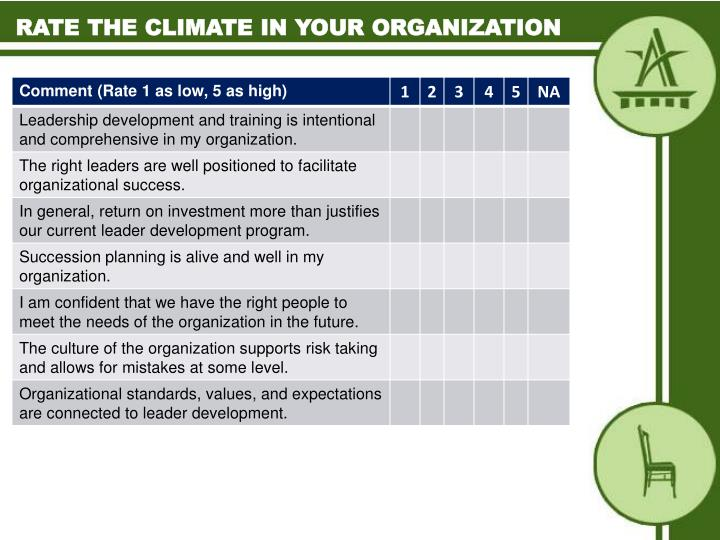 Rate the climate in your organization