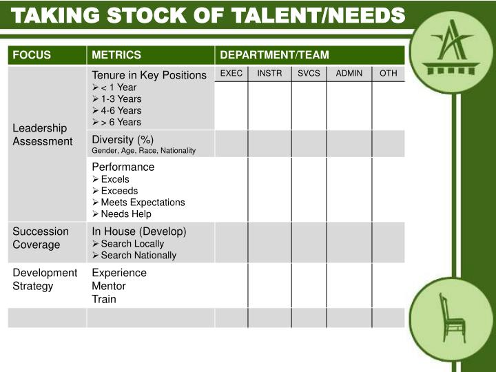 Taking stock of talent/needs