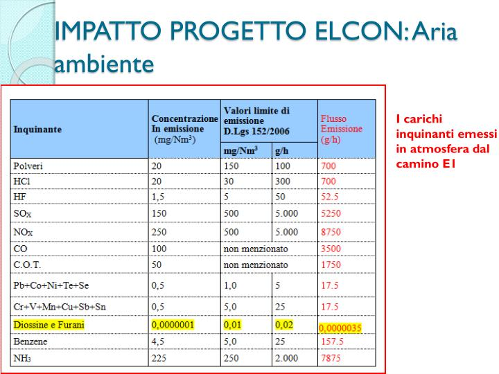 IMPATTO PROGETTO ELCON: Aria ambiente