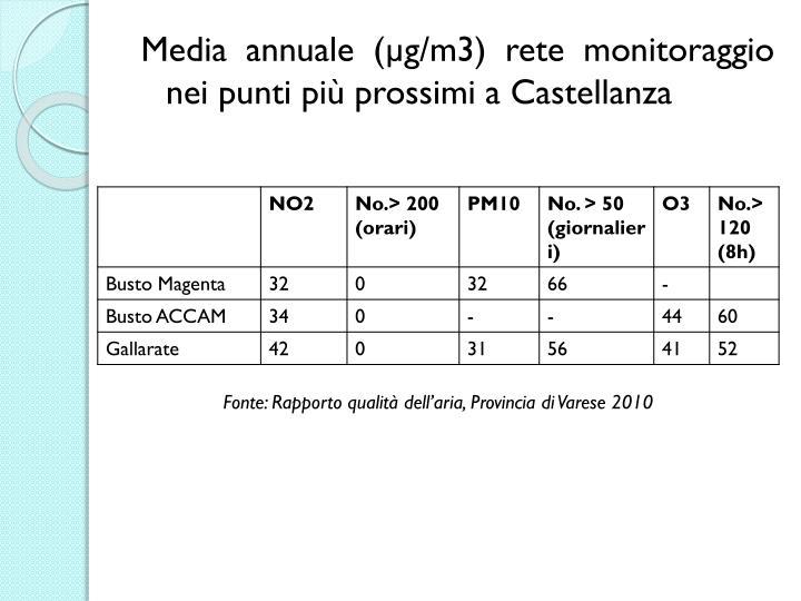 Media annuale (µg/m3) rete monitoraggio nei punti più prossimi a Castellanza