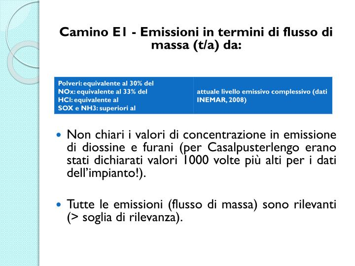 Camino E1 - Emissioni in termini di flusso di massa (t/a) da: