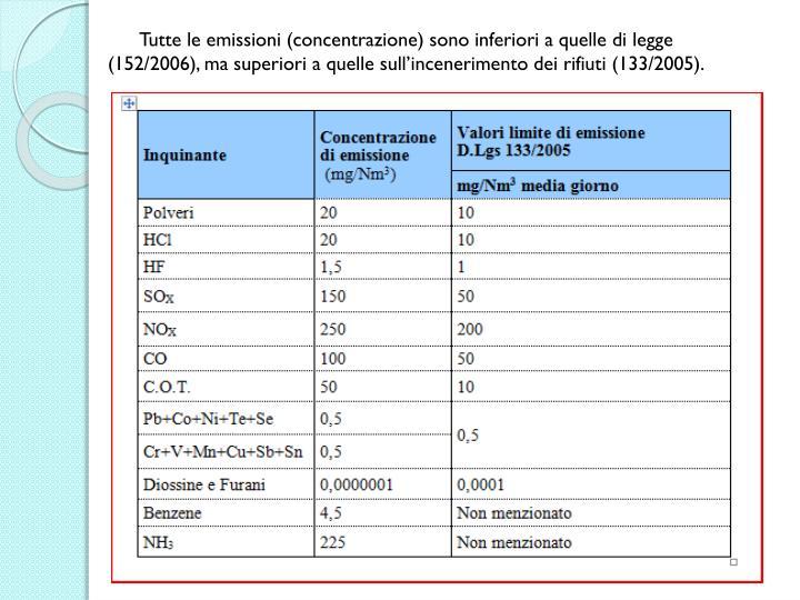 Tutte le emissioni (concentrazione) sono inferiori a quelle di legge (152/2006), ma superiori a quelle sull'incenerimento dei rifiuti (133/2005).