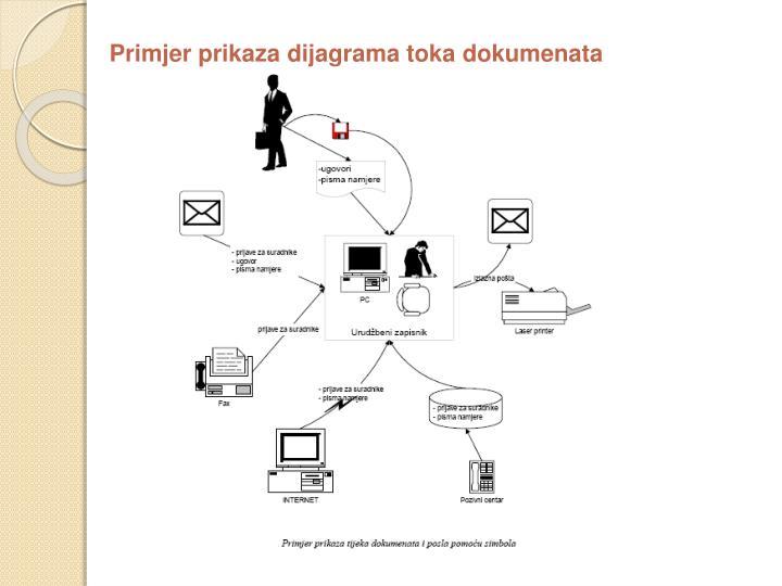 Primjer prikaza dijagrama toka dokumenata