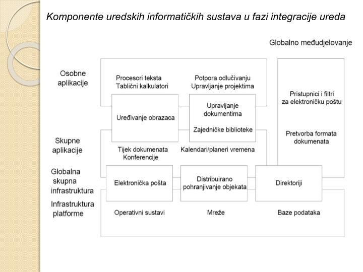 Komponente uredskih informatičkih sustava u fazi integracije ureda