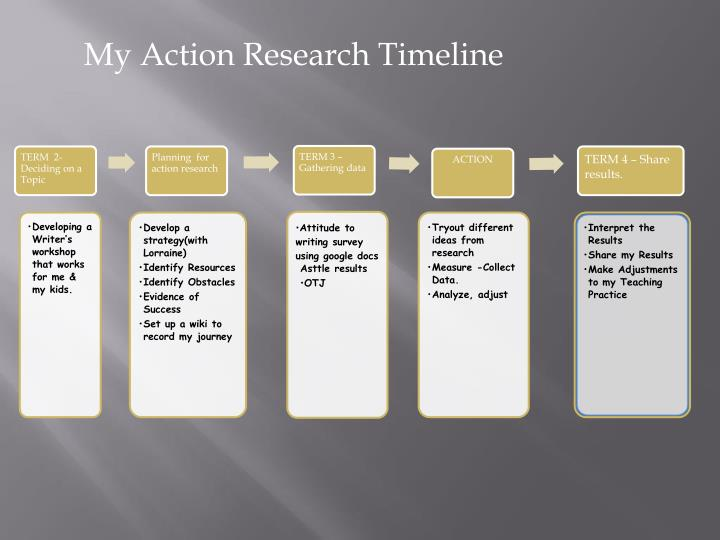 My Action Research Timeline